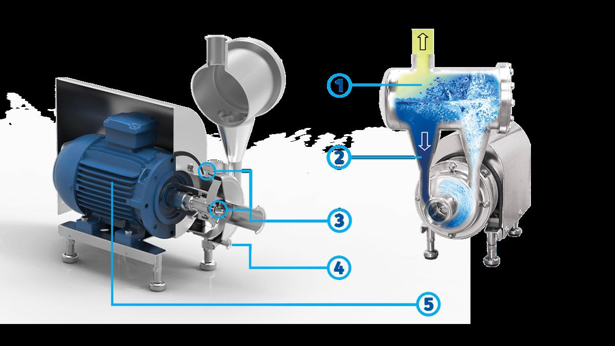 PRP2 | Packo Pumps